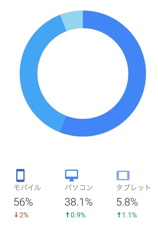 モバイルが一番多い